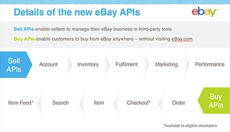 Ebay API
